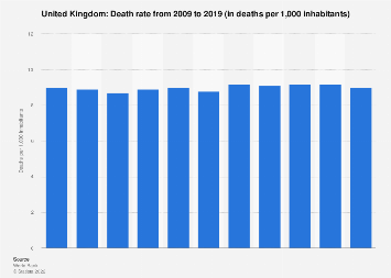 Death rate in United Kingdom 2016