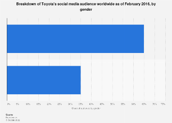 Toyota's social media audience by gender 2016