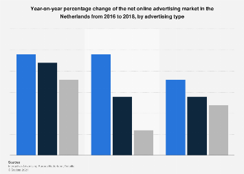 Net online advertising growth in the Netherlands 2015-2016, by advertising type