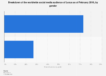 Lexus: social media audience by gender 2016