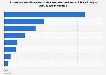 Italy: women victims of rape or attempted rape 2014, by author of assault