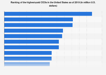 Highest-paid CEOs in the U.S. 2017