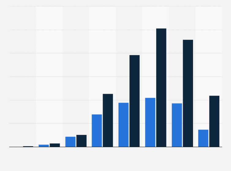 gráfico de distribución de edad de diabetes
