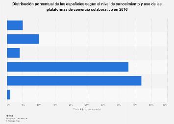 Comercio colaborativo: nivel de conocimiento y uso España 2016