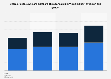 Wales: share of people with sports club memberships 2014, by region and gender