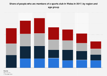 Wales: share of people with sports club memberships in 2014, by region and age group