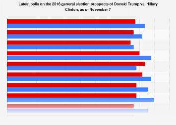 Latest polls on Donald Trump vs. Hillary Clinton in the 2016 general election