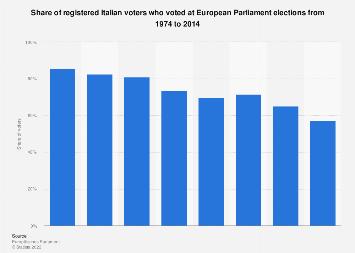Italy: European Parliament election turnout 1979-2014