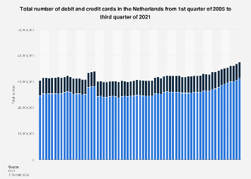 Total number of debit and credit cards in the Netherlands 2005-2017