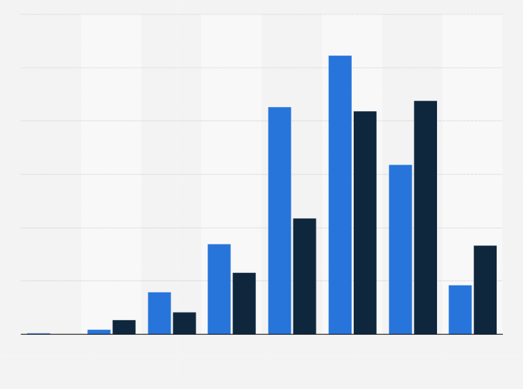 gráficos de estadísticas de diabetes
