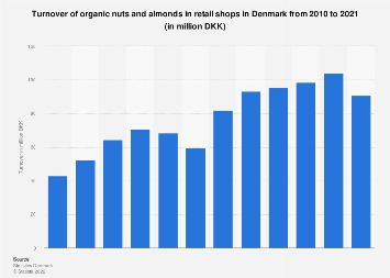 Annual turnover of organic nuts and almonds in retail shops in Denmark 2010-2016