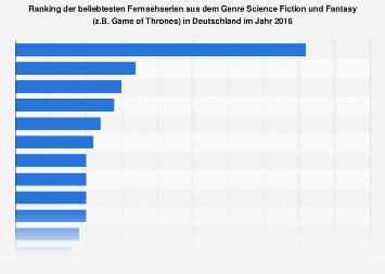 Umfrage zu den beliebtesten Fernsehserien aus dem Genre Science Fiction, Fantasy 2016