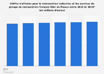 Groupe Elior : chiffre d'affaires de la restauration collective France 2012-2017