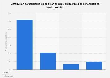 Porcentaje de población perteneciente a los diferentes grupos étnicos México 2012
