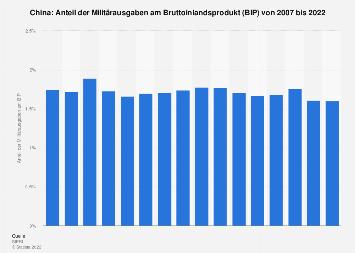 Anteil der Militärausgaben am BIP in China bis 2016