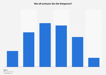 Umfrage zur Nutzungshäufigkeit von Die Simpsons in Deutschland 2016