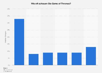Umfrage zur Nutzungshäufigkeit von Game of Thrones in Deutschland 2016