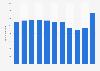 Mitarbeiterzahl von Edeka Nord bis 2018