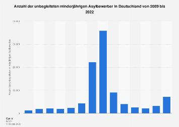 Unbegleitete minderjährige Asylbewerber in Deutschland bis 2017