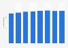 Number of cinema seats in Denmark 2008-2018