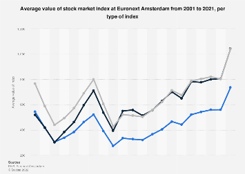 Average value stock market index Euronext Amsterdam 2006-2016, per type of index