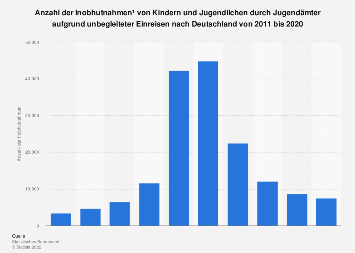 Inobhutnahmen von unbegleiteten minderjährigen Einreisenden nach Deutschland bis 2016
