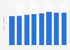 Number of multi-screen cinemas in Denmark 2008-2018