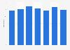 Nombre d'entreprises productrices de sous-vêtements en Macédoine 2011-2017