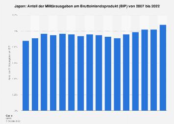 Anteil der Militärausgaben am BIP in Japan bis 2017