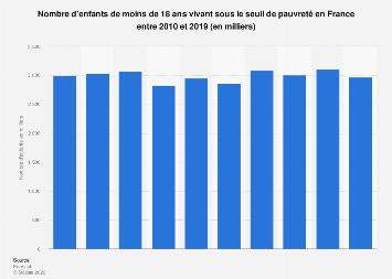 Nombre d'enfants mineurs vivant sous le seuil de pauvreté en France 2010-2016