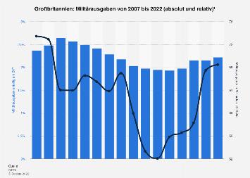 Anteil der Militärausgaben am BIP in Großbritannien bis 2018