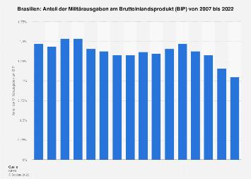 Anteil der Militärausgaben am BIP in Brasilien bis 2016