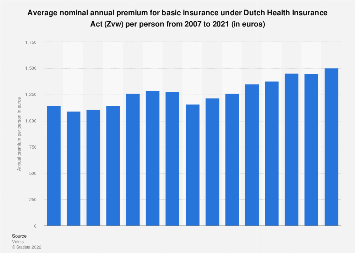 Annual premium for basis insurance under Dutch Health Insurance Act (Zvw) 2007-2018