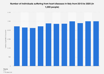Italy: individuals with cardiac disease 2010-2016