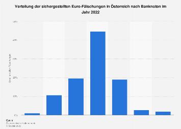 Euro-Fälschungen in Österreich nach Banknoten 2016