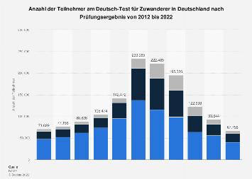 Teilnehmer am Deutsch-Test für Zuwanderer in Deutschland nach Ergebnis bis 2017