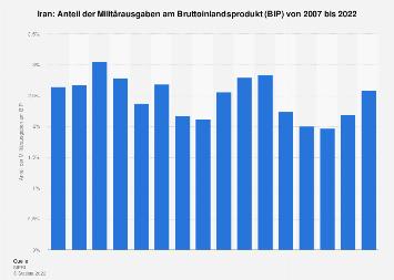 Anteil der Militärausgaben am BIP im Iran bis 2018