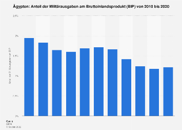 Anteil der Militärausgaben am BIP in Ägypten bis 2016