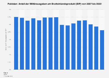 Anteil der Militärausgaben am BIP in Pakistan bis 2016