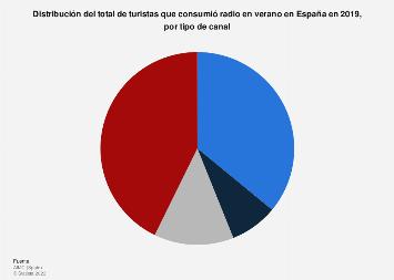 Consumo de radio en verano por canal España 2017