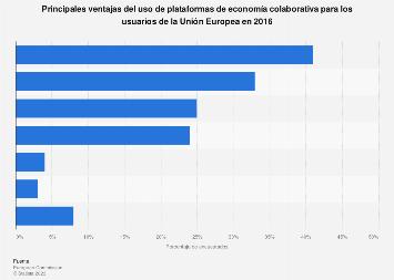 Comercio colaborativo: principales beneficios para los residentes de la UE en 2016