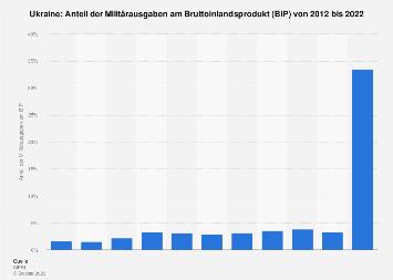 Anteil der Militärausgaben am BIP in der Ukraine bis 2018