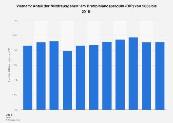 Anteil der Militärausgaben am BIP in Vietnam bis 2016