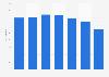 Nombre de restaurants Hippopotamus à l'international 2012-2018