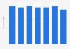 Nombre de livres jeunesse vendus en France 2010-2017