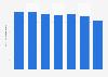 Nombre d'exemplaires de livres jeunesse produits en France 2010-2017