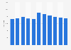 Número de oficinas del BBVA a nivel mundial 2010-2018
