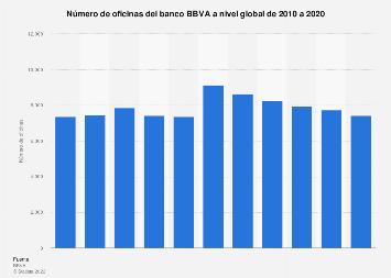 Número de oficinas del BBVA a nivel mundial 2010-2017