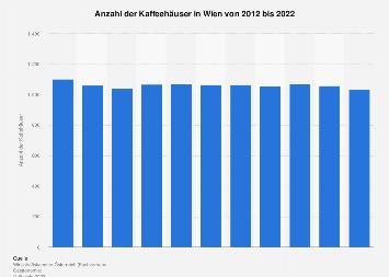 Anzahl der Kaffeehäuser in Wien bis 2017