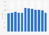 Número de empleados del BBVA a nivel mundial 2010-2017